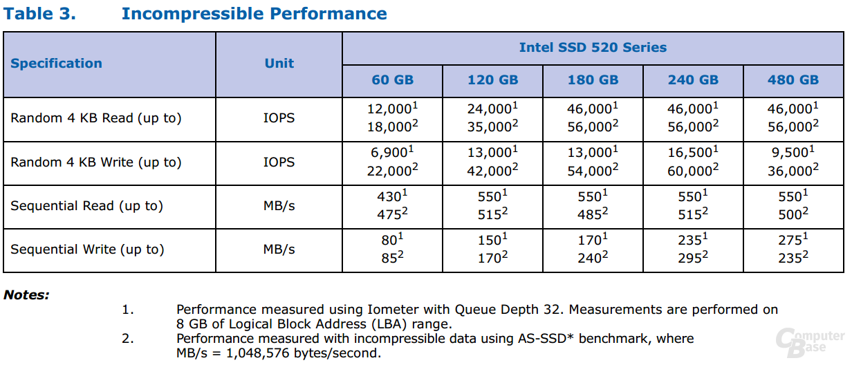 Intel SSD 520 Serie Incompressible
