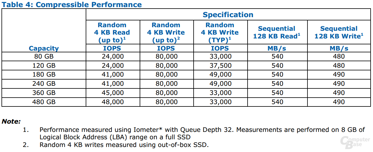 Intel SSD 530 Serie Compressible