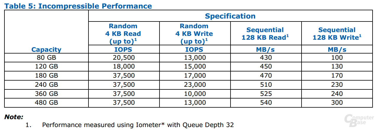 Intel SSD 530 Serie Incompressible