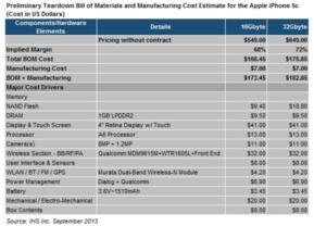 Material- und Herstellungskosten iPhone 5C