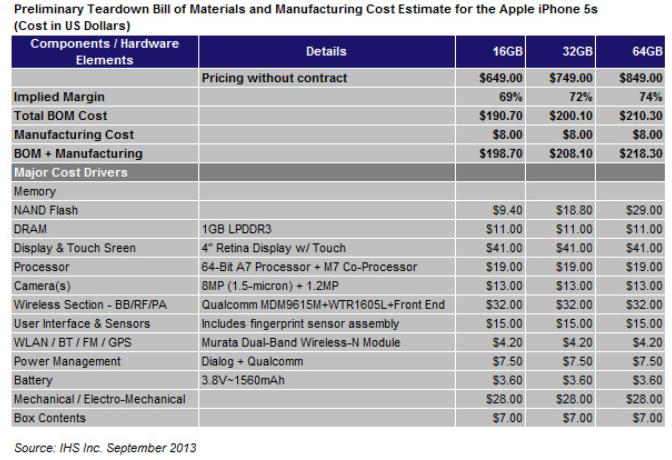 Material- und Herstellungskosten iPhone 5S