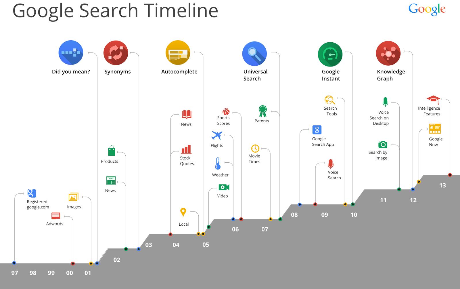 Evolution der Google-Suche im Überblick