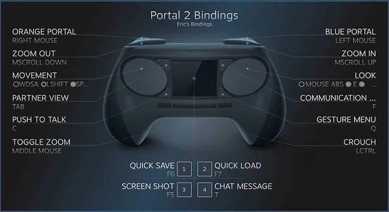 Steam Controller Tastenbelegungsbeispiel (Portal 2)