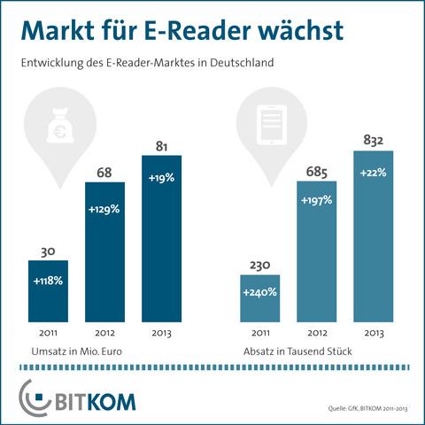 Absätze und Umsätze von E-Book-Readern 2013
