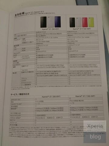 Angebliche Spezifikationen des Sony Xperia Z1 f