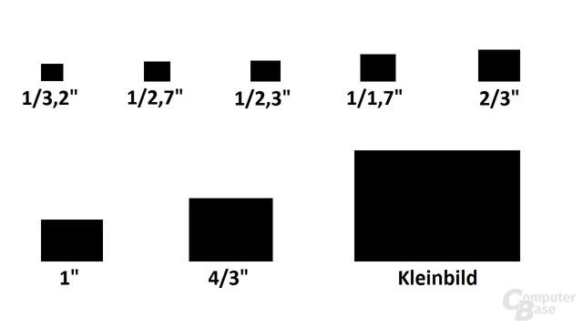 Sensorgrößen schematisch gegenübergestellt