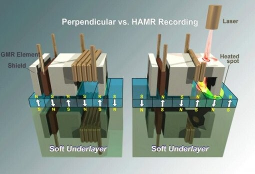 Perpendicular Recording vs. HAMR