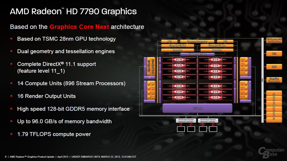 Aufbau der Bonaire-GPU