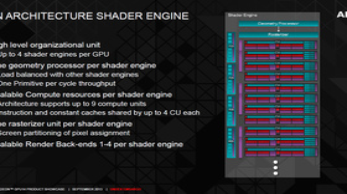 AMD Radeon R9 290 – Architektur