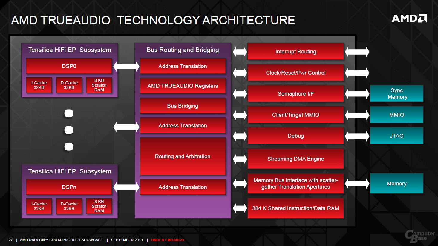 AMD TrueAudio