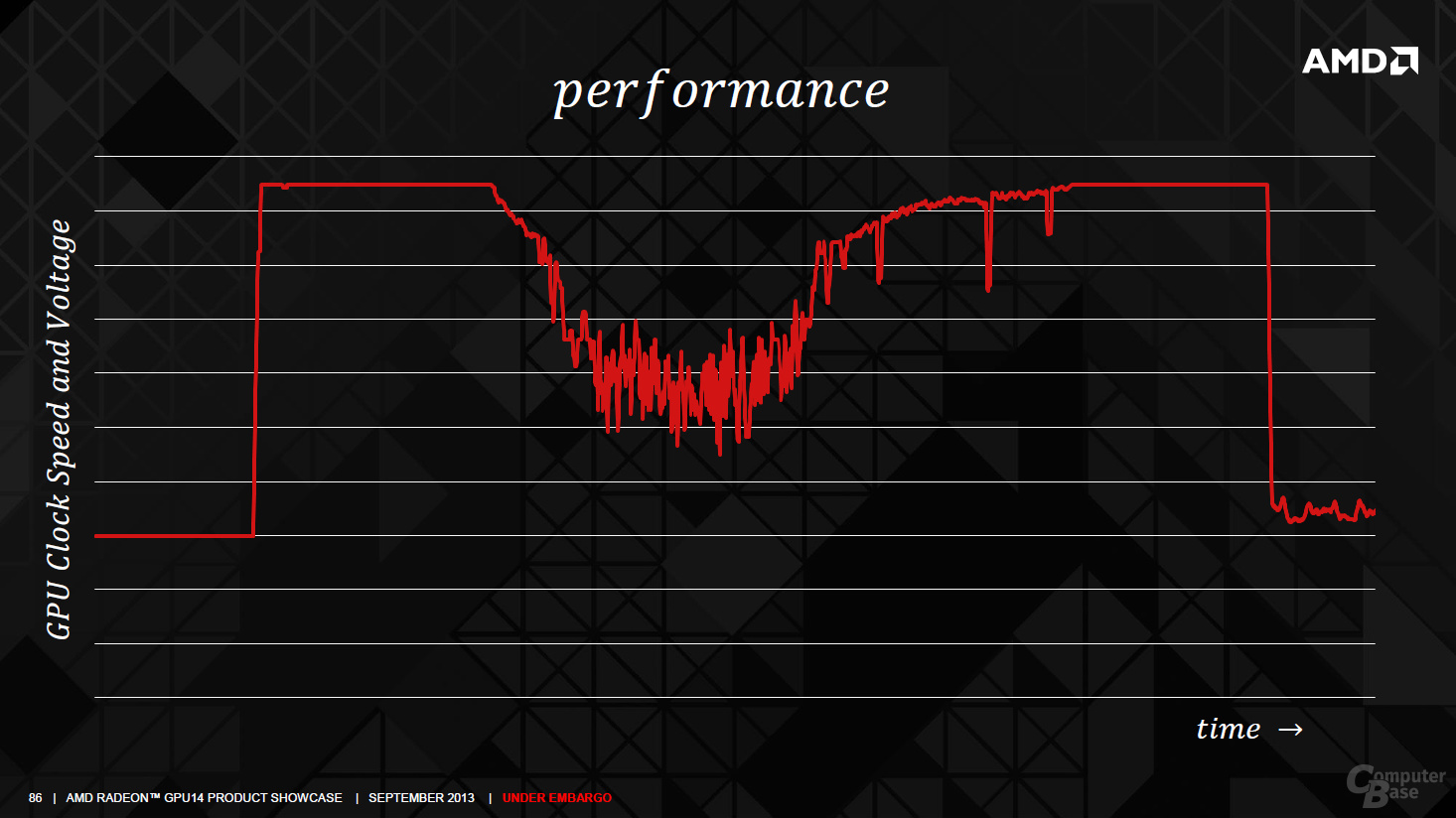 AMD Radeon R290(X) – PowerTune
