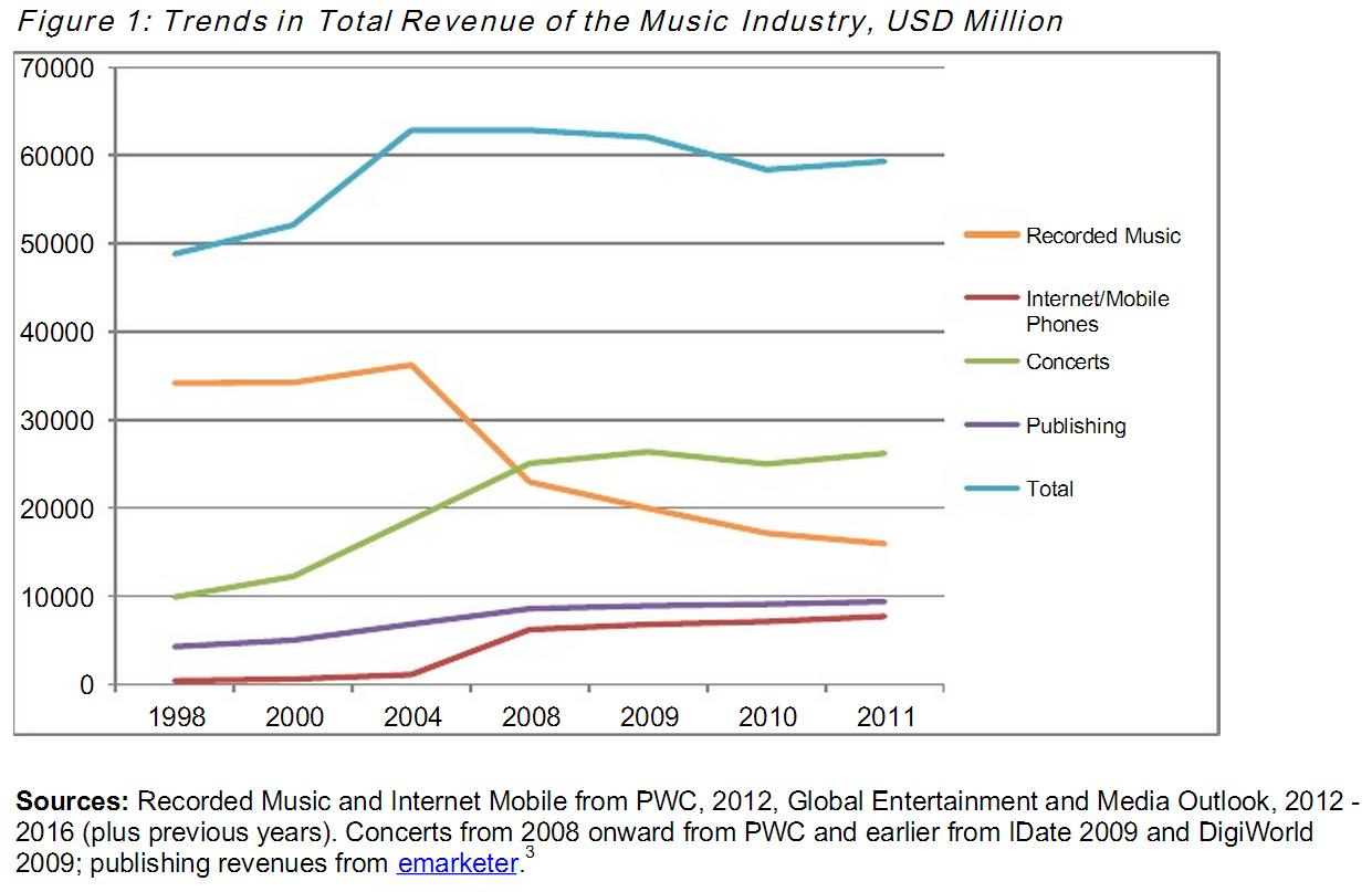 LSE: Umsatztrend in der Musikindustrie