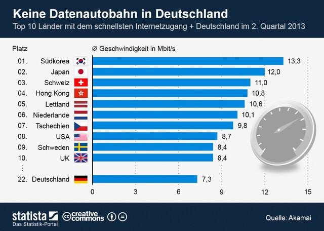 Im globalen Vergleich liegt Deutschland auf Rang 22