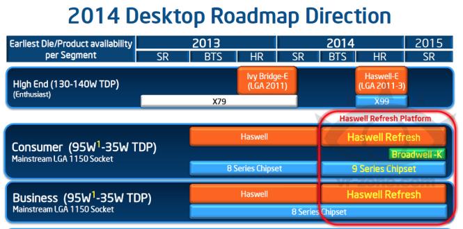 Desktop-Roadmap von Intel mit Broadwell-K und Haswell-E