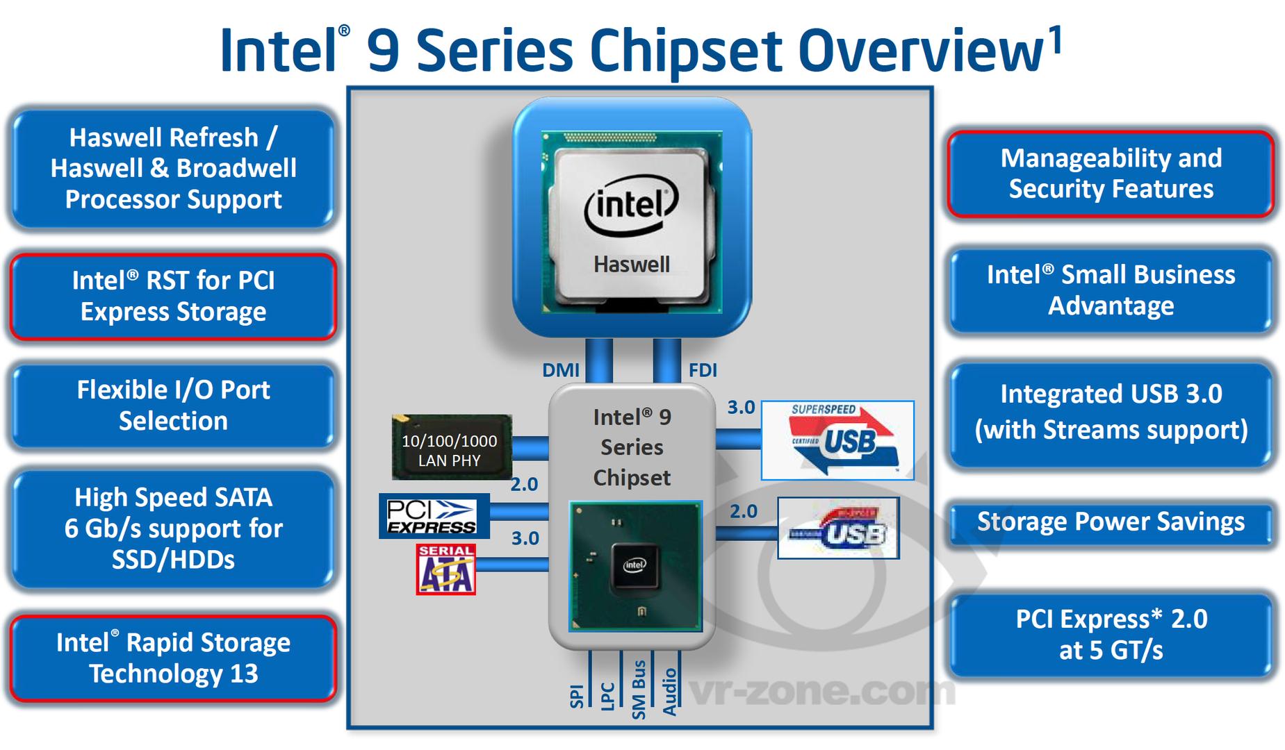 Intels neue 9 Series Chipset