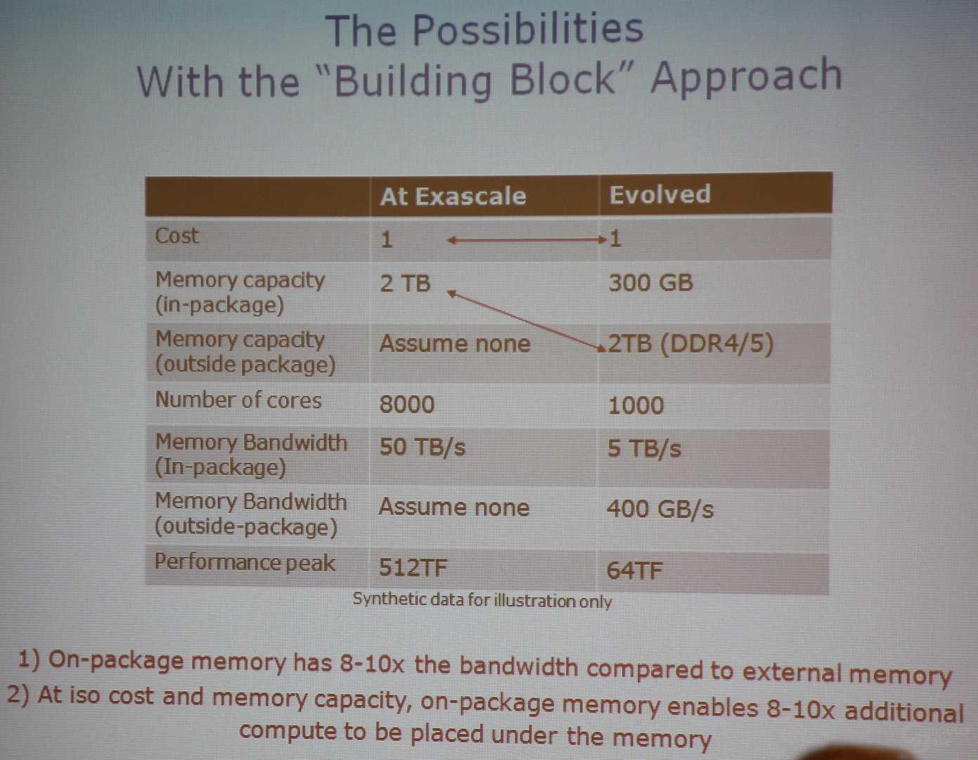 On Package Memory in Zukunft