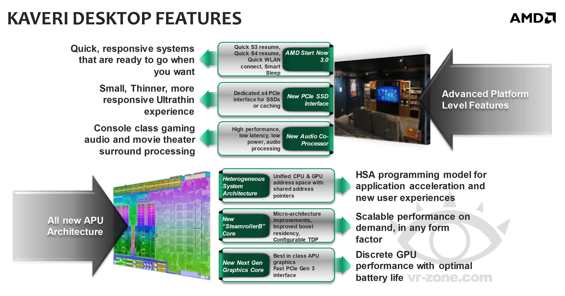 Features der Kaveri-APUs samt Plattform