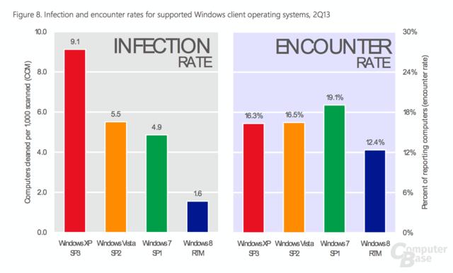 Infektionsraten nach Betriebssystem