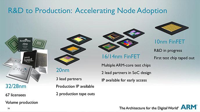 ARM-Roadmap bis 10 nm