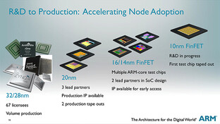 ARM-Roadmap bis 10 nm