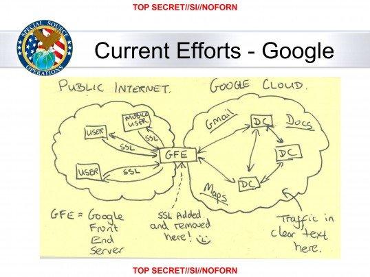 NSA-Zugriff auf Google Cloud
