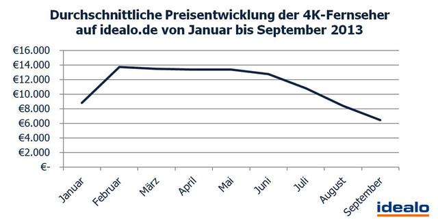 Entwicklung der Durchschnittspreise von 4K-Fernsehern