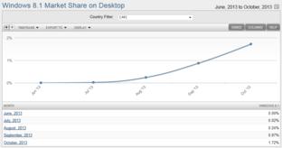 Marktanteilentwicklung von Windows 8.1 (Desktop)