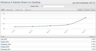 Marktanteilentwicklung von Windows 8 (Desktop)