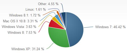 Marktanteile Betriebssysteme (Desktop) Oktober 2013