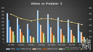 Aliens vs. Predator 3