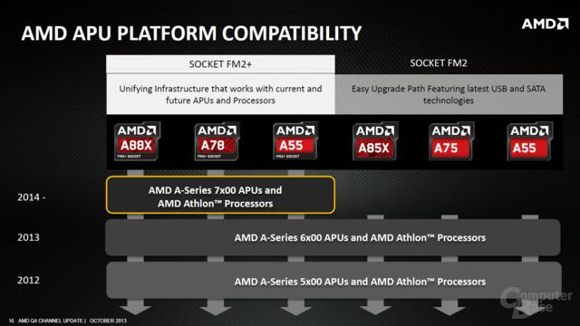 """AMDs """"Kaveri"""" wird A-7000"""