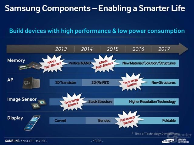 Samsungs Fahrplan