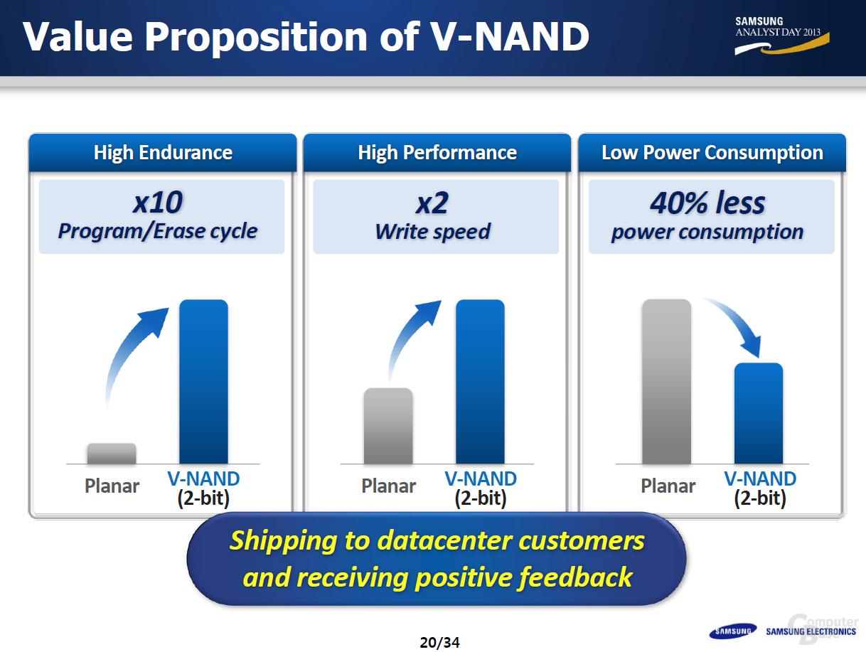 Mit V-NAND in den Server-Markt