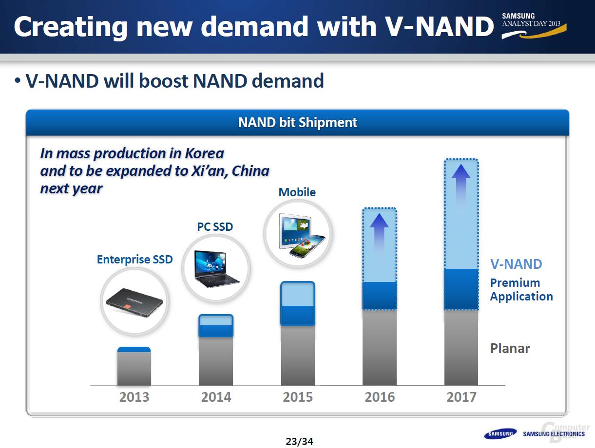 Mit V-NAND zu günstigeren SSDs und weiteren Geräten