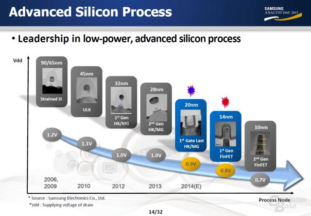 Samsung-Roadmap zu 10 nm