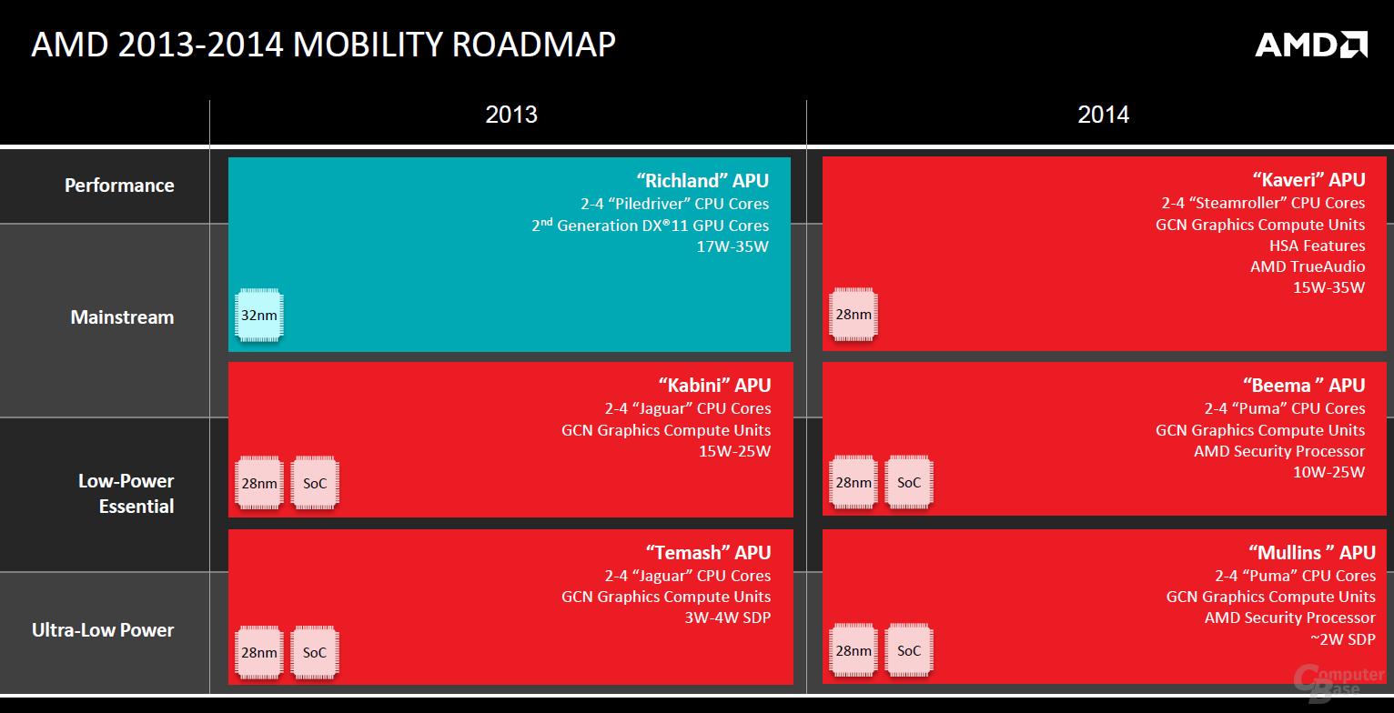 AMD Mobility Roadmap