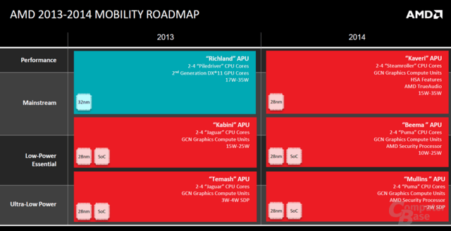 AMD Mobility Roadmap
