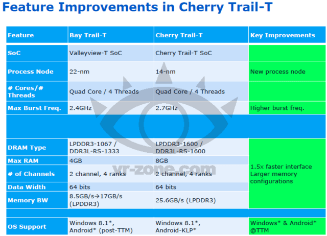 "Intel ""Cherry Trail"" beerbt ""Bay Trail"""