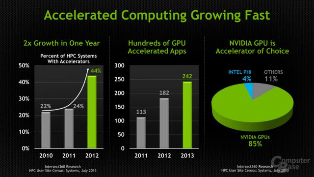 GPUs erlangen immer mehr Bedeutung im HPC-Segment