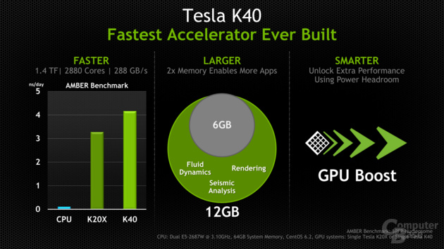 Nvidia Tesla K40