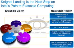 Knights Landing als nächster Schritt zum Exascale-Computing