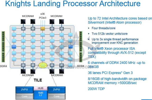 Knights Landing: Prozessor-Architektur