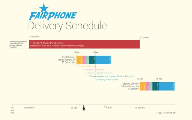 Auslieferungspläne für das Fairphone