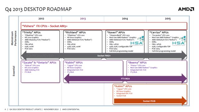 """Roadmap beschreibt """"Kaveri""""-Nachfolger """"Carrizo"""""""
