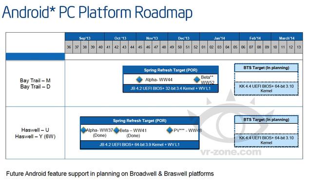 PC-Plattformen von Intel mit Android-Support