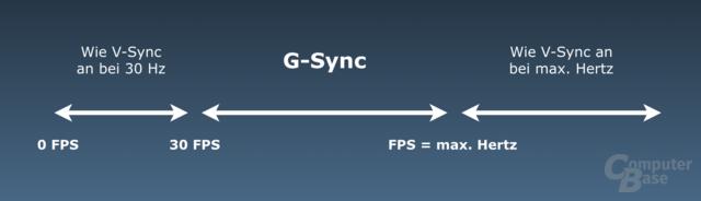 Das Arbeitsintervall von G-Sync