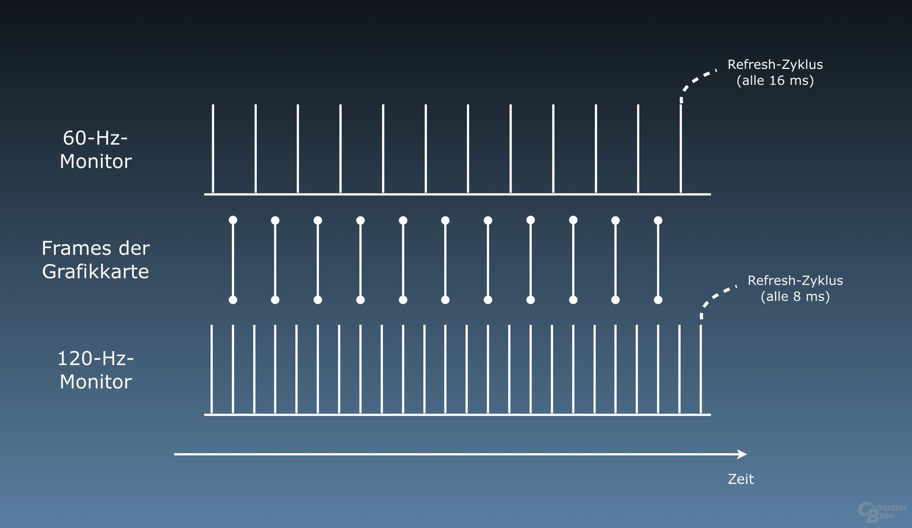 Je mehr Hertz, desto synchroner laufen Monitor und Grafikkarte (V-Sync an)