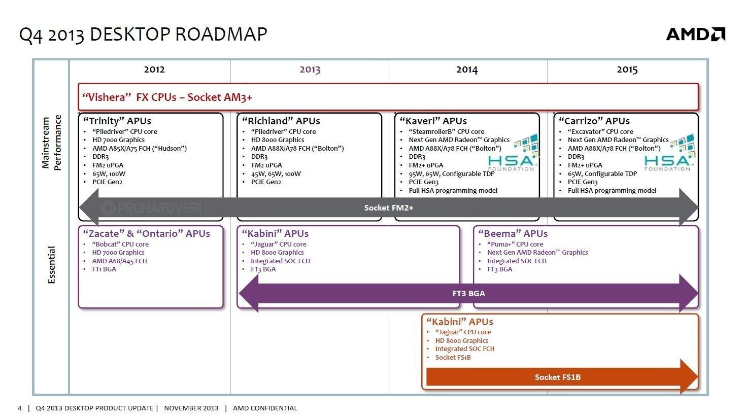 Gefälschte AMD-Roadmap