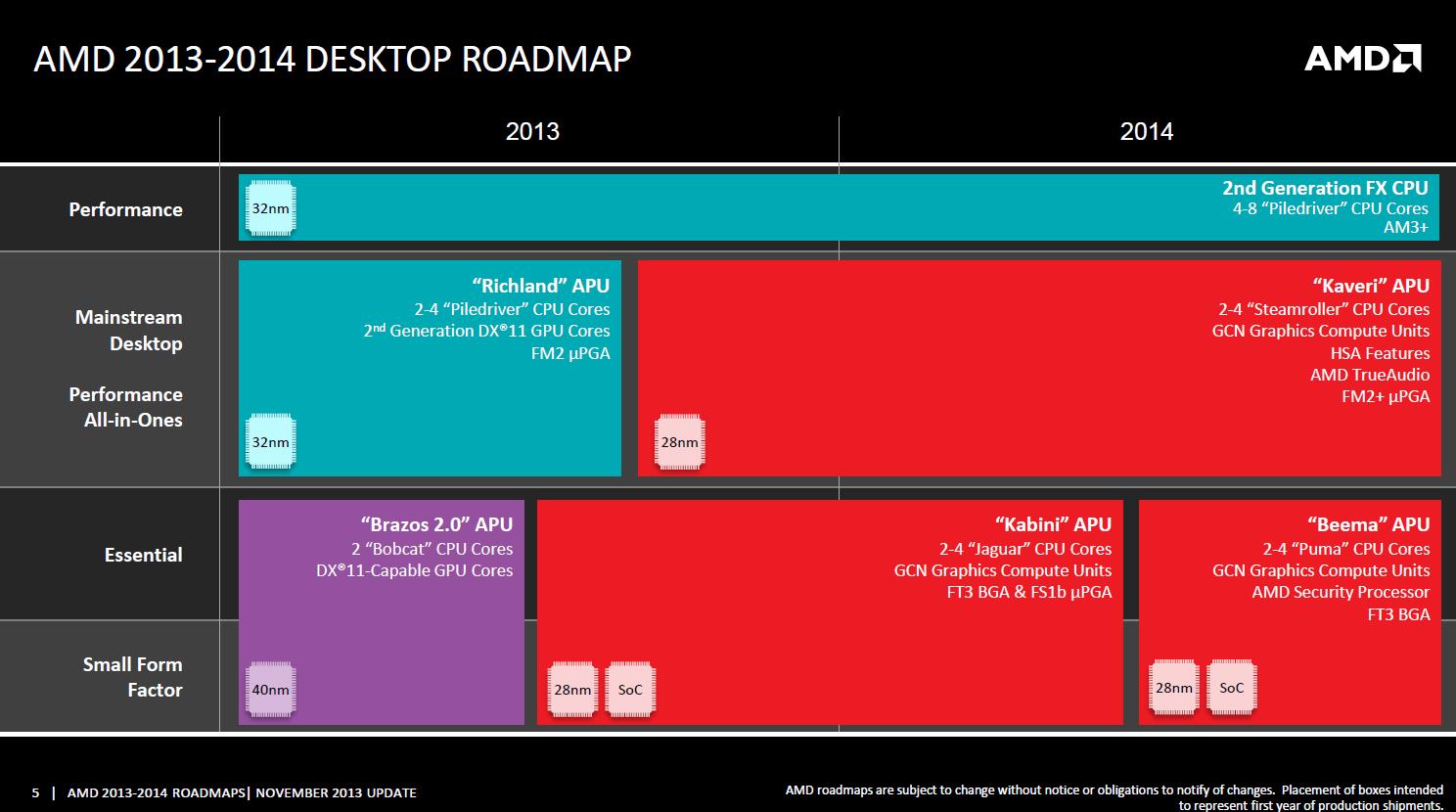 Offizielle AMD-Roadmap