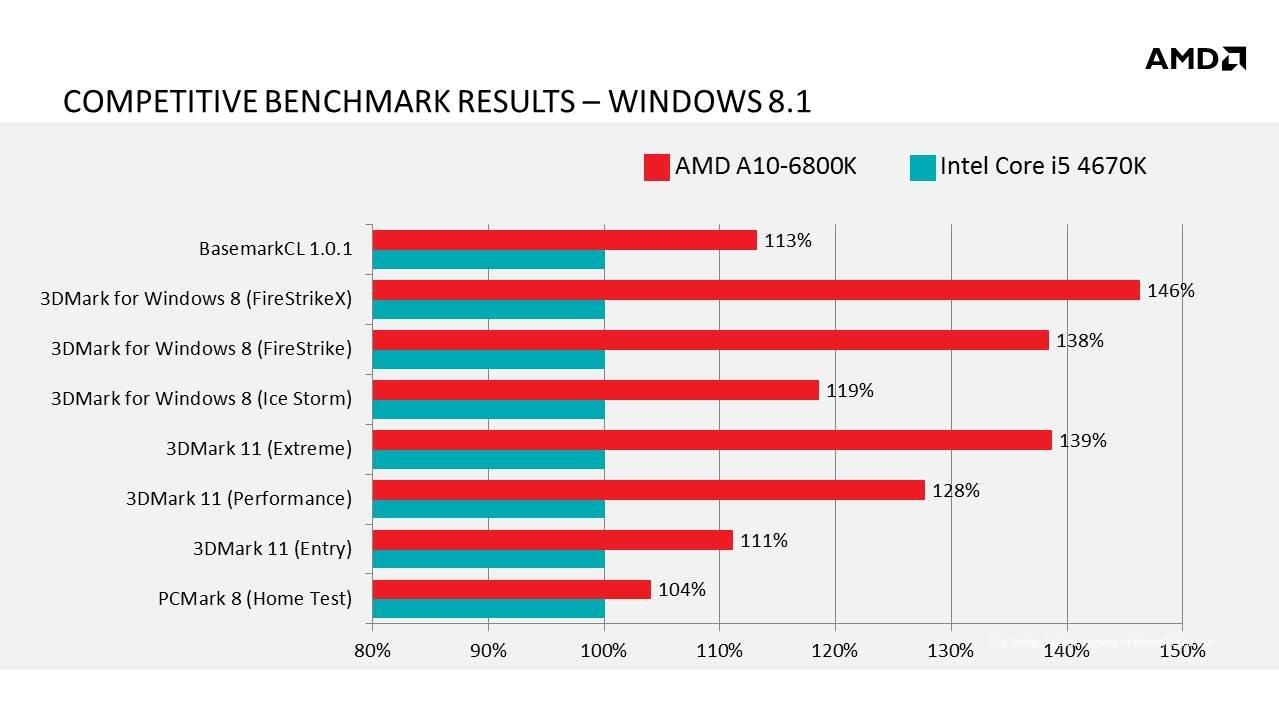 AMD wirbt für Richland: Benchmark-Vergleich mit Intel Core i5-4670K